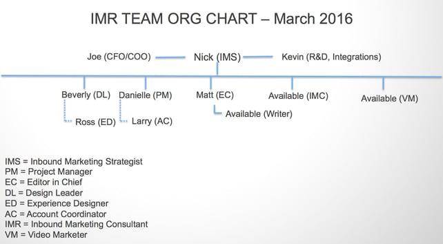 Agency_Team_Org_Chart_March_2016.jpg
