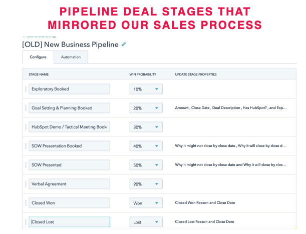 Screenshot of IMPACTs 2017 HubSpot Sales Hub Deal Pipeline Stages