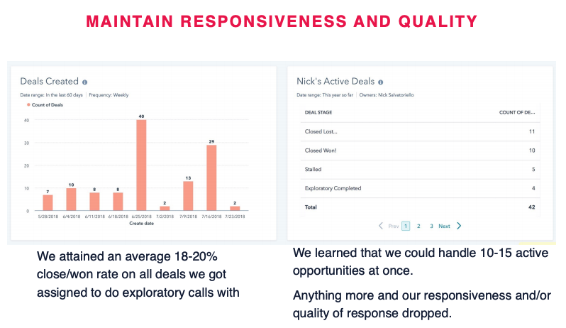 Use reports in HubSpot Sales Hub to track rep efficiency and capacity